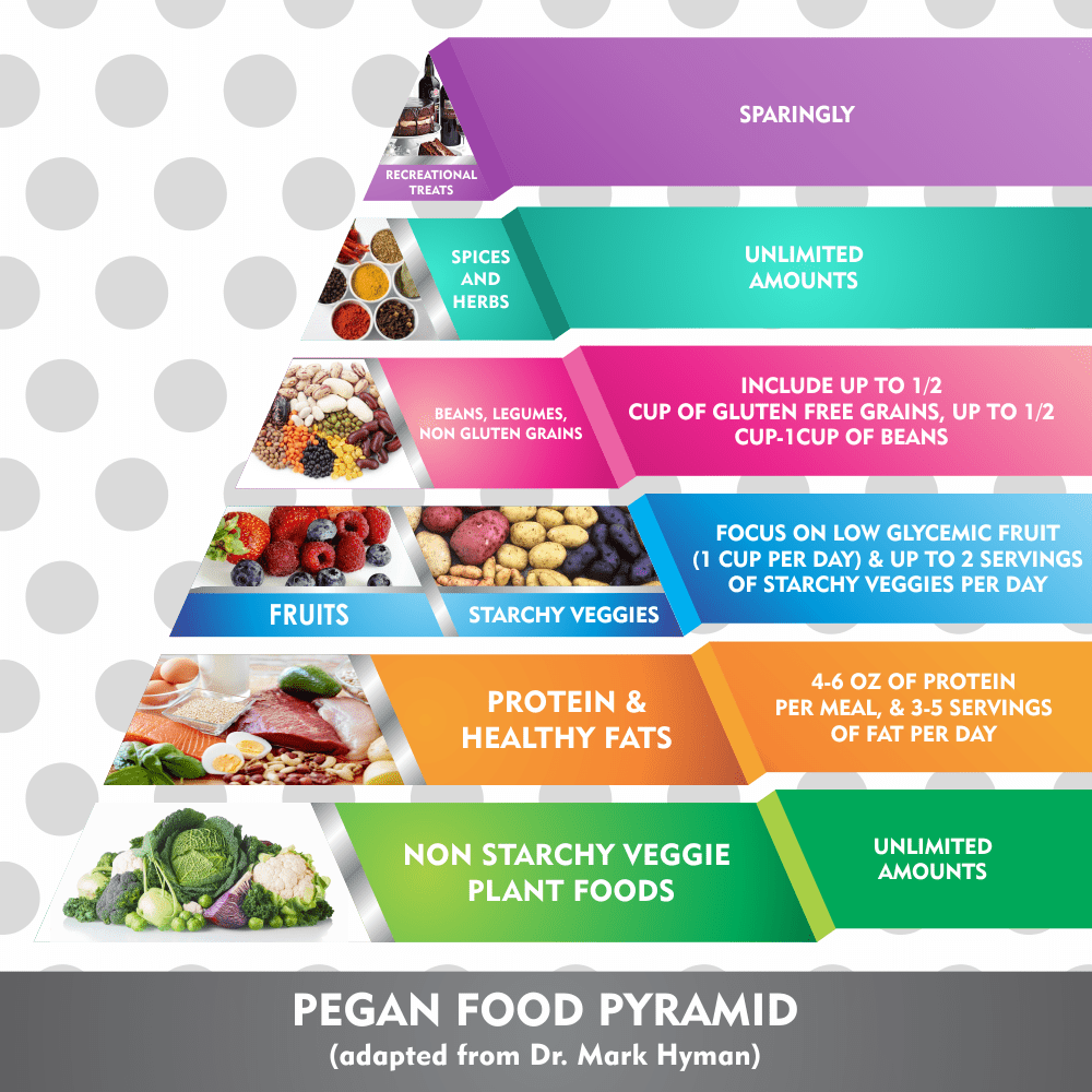 Pegan-food-pyramid